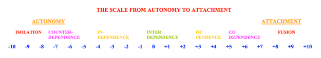 Autonomy to Attachment Scale